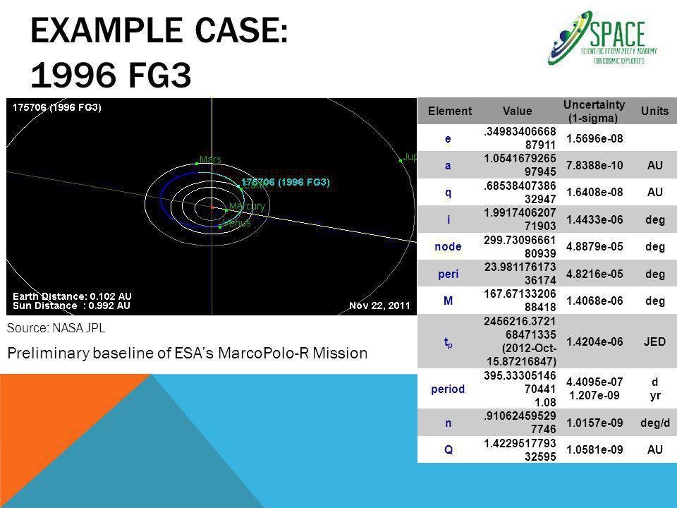 EXAMPLE CASE: 1996 FG3 Preliminary baseline of ESA's MarcoPolo-R Mission ElementValue Uncertainty (1-sigma) Units e.34983406668 87911 1.5696e-08 a 1.0541679265 97945 7.8388e-10AU q.68538407386 32947 1.6408e-08AU i 1.9917406207 71903 1.4433e-06deg node 299.73096661 80939 4.8879e-05deg peri 23.981176173 36174 4.8216e-05deg M 167.67133206 88418 1.4068e-06deg tptp 2456216.3721 68471335 (2012-Oct- 15.87216847) 1.4204e-06JED period 395.33305146 70441 1.08 4.4095e-07 1.207e-09 d yr n.91062459529 7746 1.0157e-09deg/d Q 1.4229517793 32595 1.0581e-09AU Source: NASA JPL