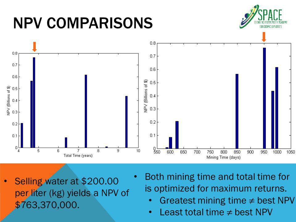 NPV COMPARISONS Both mining time and total time for is optimized for maximum returns.