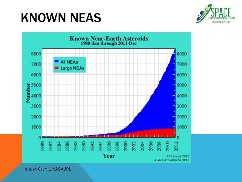KNOWN NEAS Image Credit: NASA JPL