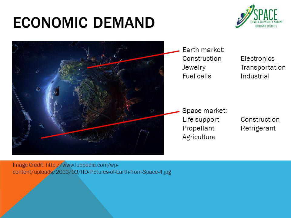 ECONOMIC DEMAND Image Credit: http://www.lubpedia.com/wp- content/uploads/2013/03/HD-Pictures-of-Earth-from-Space-4.jpg Space market: Life supportConstruction PropellantRefrigerant Agriculture Earth market: ConstructionElectronics JewelryTransportation Fuel cellsIndustrial