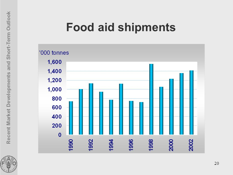 Recent Market Developments and Short-Term Outlook 20 Food aid shipments