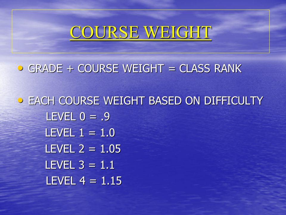 COURSE WEIGHT GRADE + COURSE WEIGHT = CLASS RANK GRADE + COURSE WEIGHT = CLASS RANK EACH COURSE WEIGHT BASED ON DIFFICULTY EACH COURSE WEIGHT BASED ON DIFFICULTY LEVEL 0 =.9 LEVEL 1 = 1.0 LEVEL 1 = 1.0 LEVEL 2 = 1.05 LEVEL 2 = 1.05 LEVEL 3 = 1.1 LEVEL 3 = 1.1 LEVEL 4 = 1.15