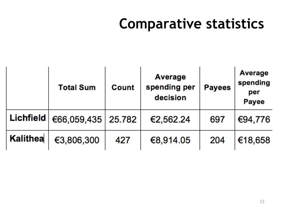 Comparative statistics 12