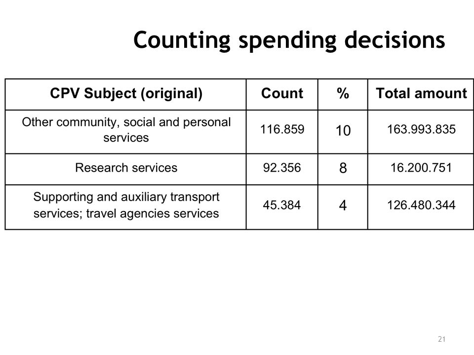 Counting spending decisions 21