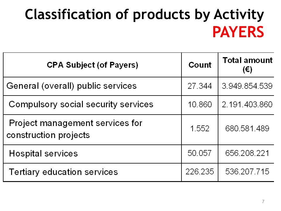 Classification of products by Activity PAYERS 7