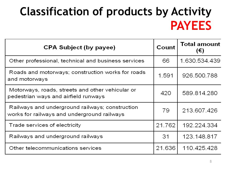 Classification of products by Activity PAYEES 8