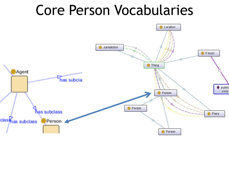 Core Person Vocabularies