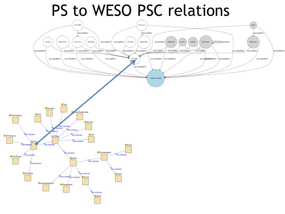 PS to WESO PSC relations