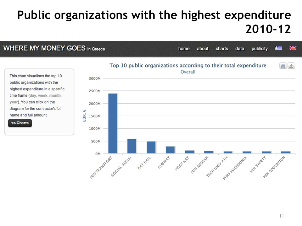 11 Public organizations with the highest expenditure 2010-12