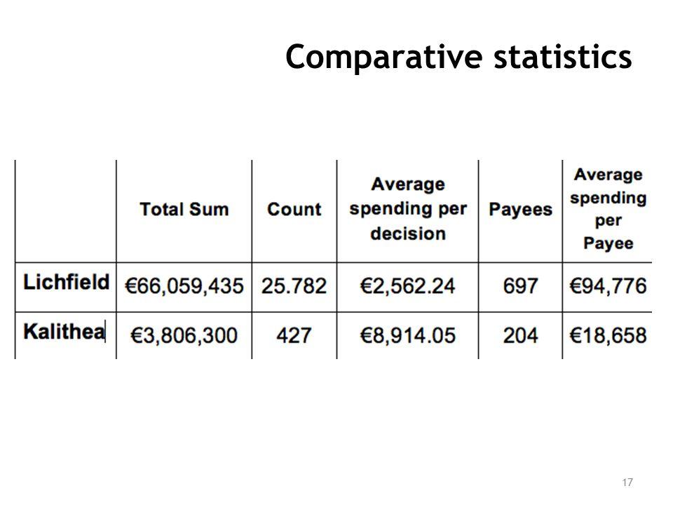Comparative statistics 17