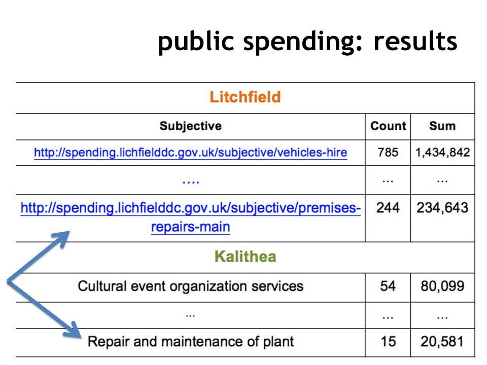 public spending: results 19