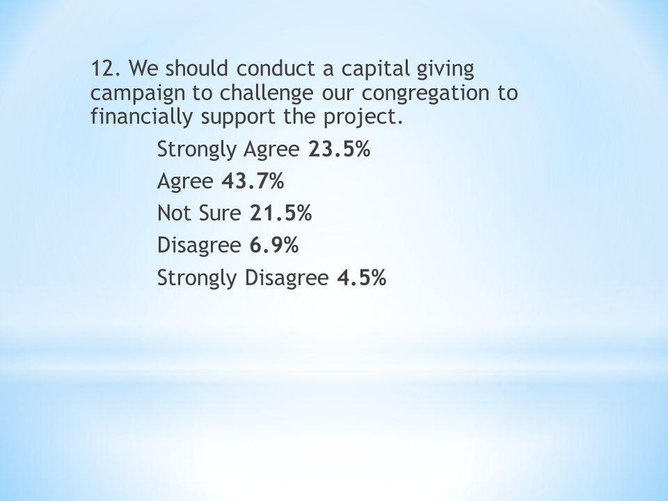 12. We should conduct a capital giving campaign to challenge our congregation to financially support the project. Strongly Agree 23.5% Agree 43.7% Not