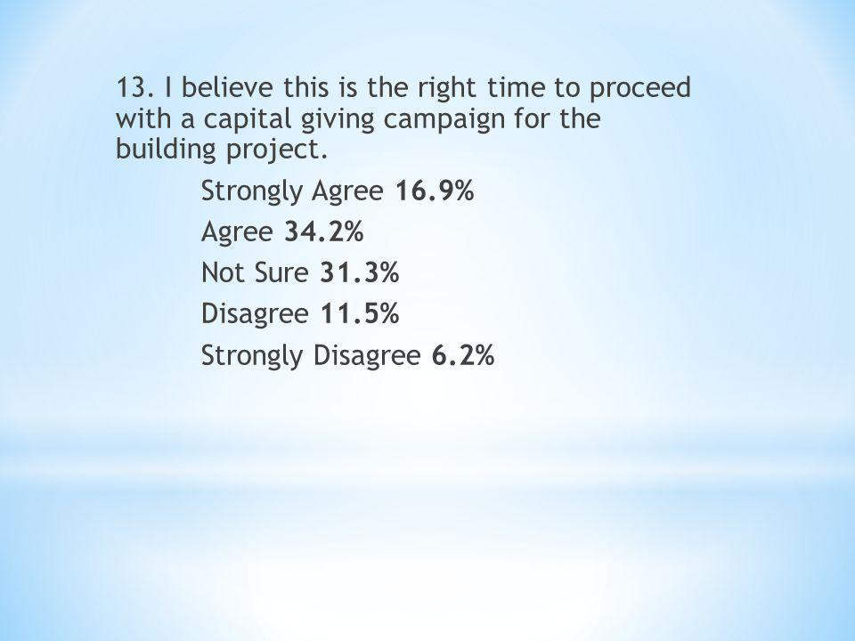 13. I believe this is the right time to proceed with a capital giving campaign for the building project. Strongly Agree 16.9% Agree 34.2% Not Sure 31.