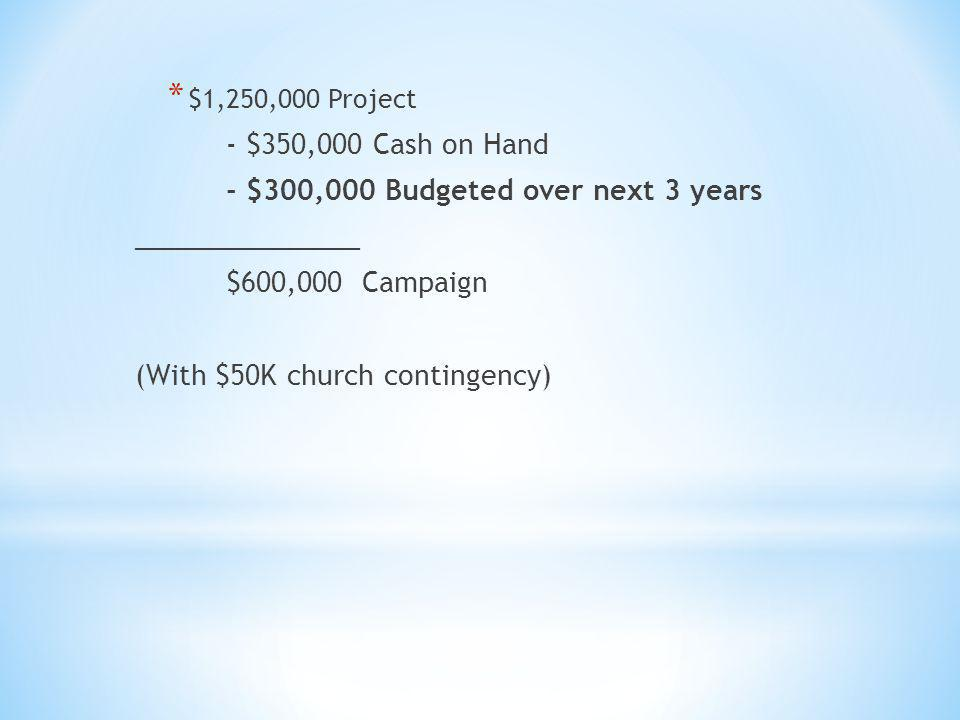 * $1,250,000 Project - $350,000 Cash on Hand - $300,000 Budgeted over next 3 years _______________ $600,000 Campaign (With $50K church contingency)
