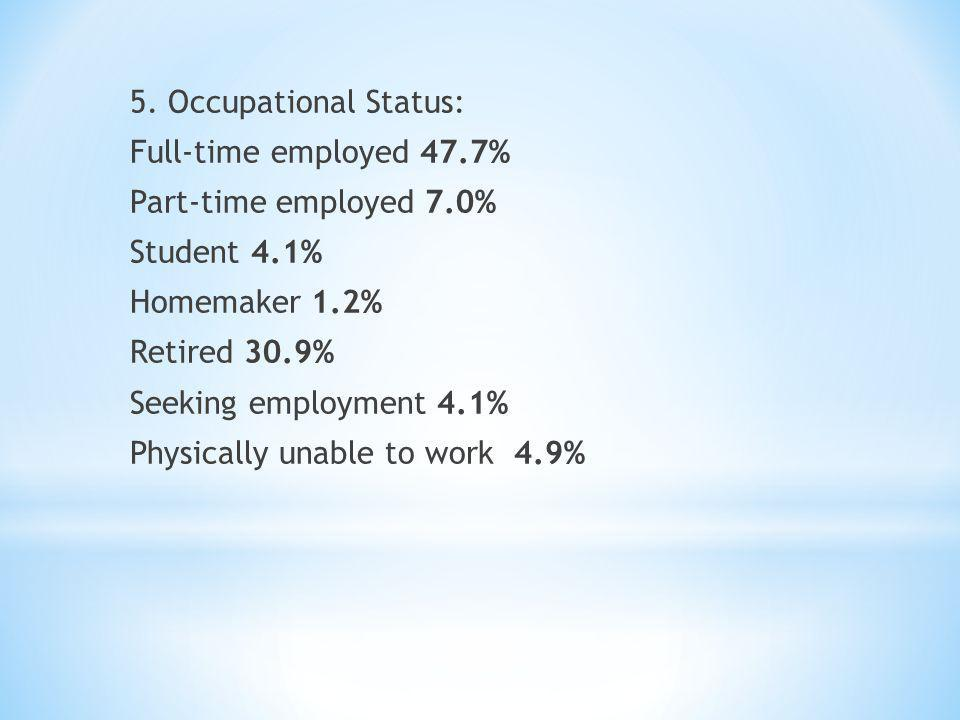 5. Occupational Status: Full-time employed 47.7% Part-time employed 7.0% Student 4.1% Homemaker 1.2% Retired 30.9% Seeking employment 4.1% Physically