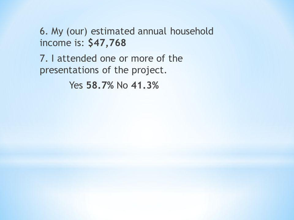 6. My (our) estimated annual household income is: $47,768 7. I attended one or more of the presentations of the project. Yes 58.7% No 41.3%