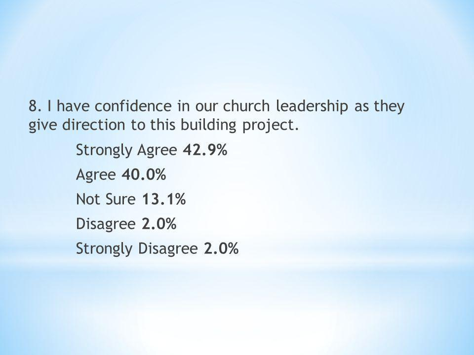 8.I have confidence in our church leadership as they give direction to this building project.