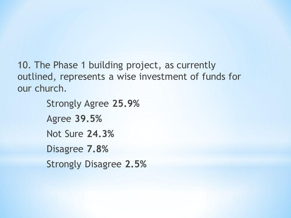 10. The Phase 1 building project, as currently outlined, represents a wise investment of funds for our church. Strongly Agree 25.9% Agree 39.5% Not Su