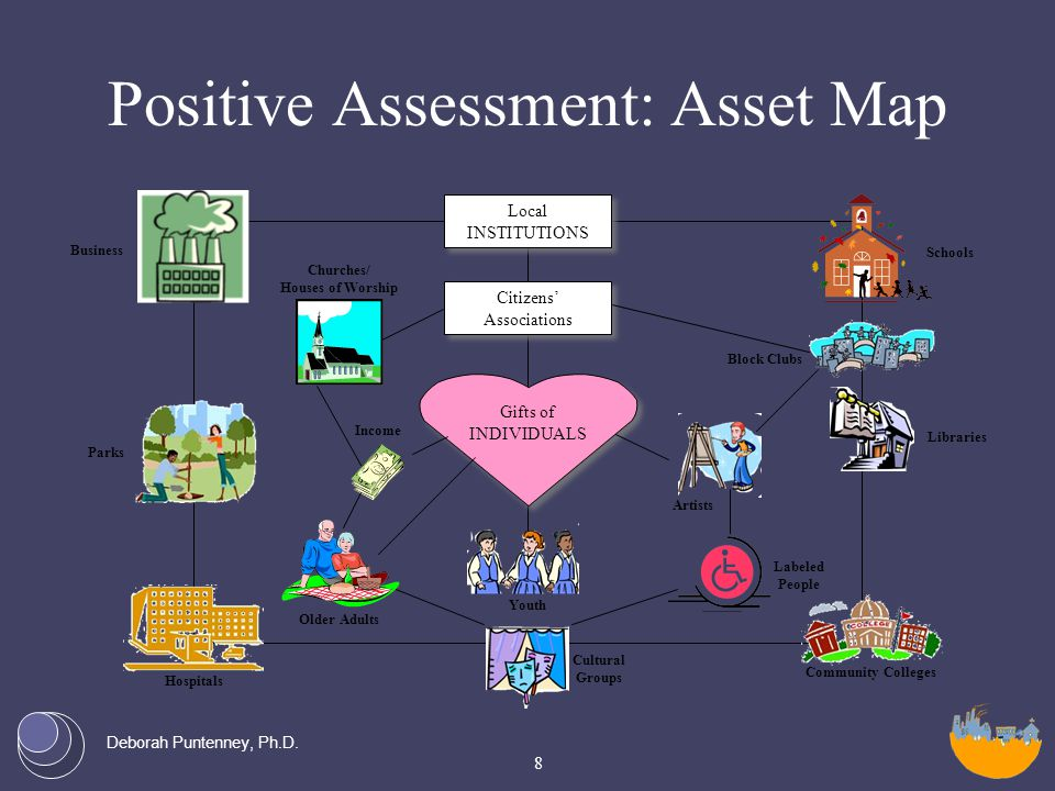 Deborah Puntenney, Ph.D. Positive Assessment: Asset Map Local INSTITUTIONS Citizens' Associations Gifts of INDIVIDUALS Youth Cultural Groups Community