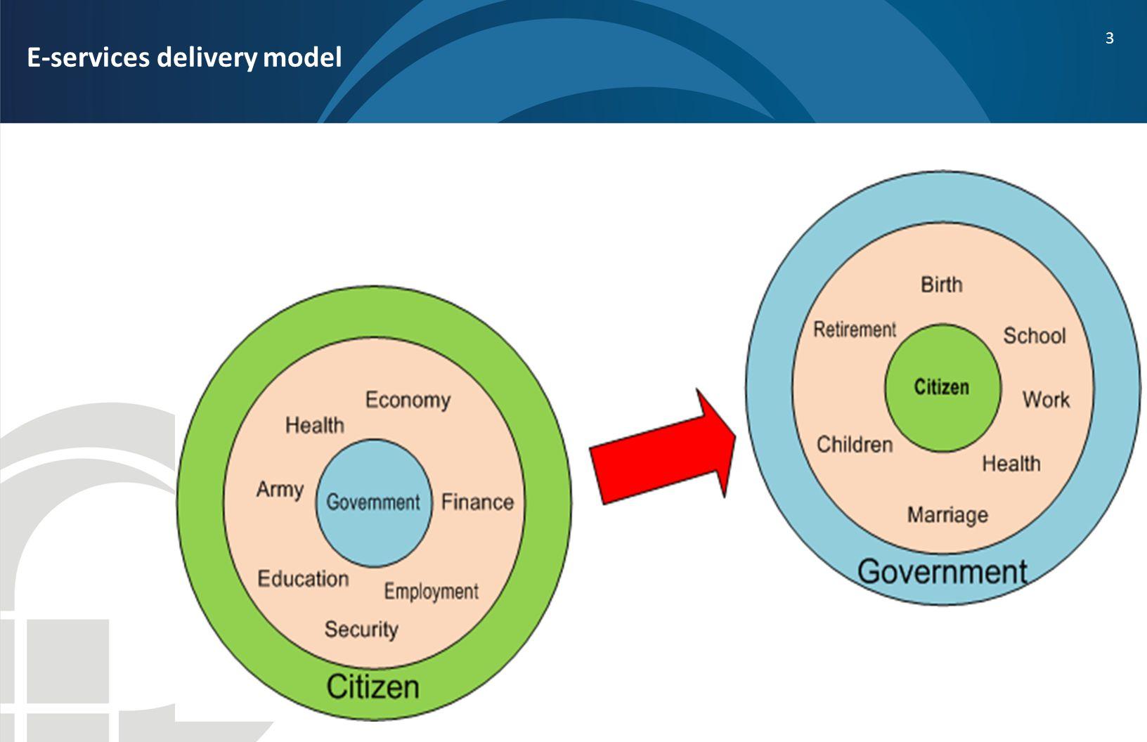 3 E-services delivery model