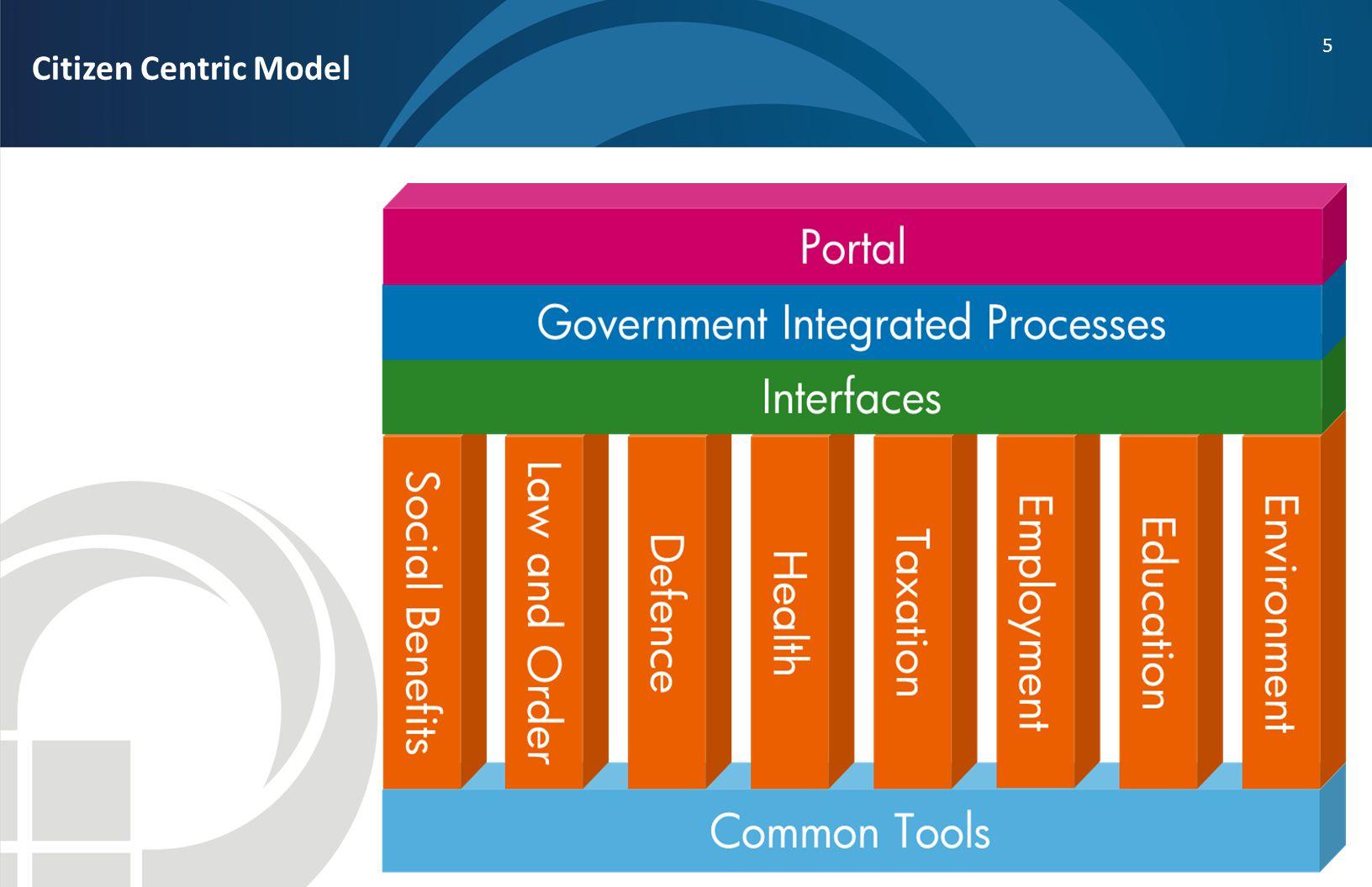 5 Citizen Centric Model