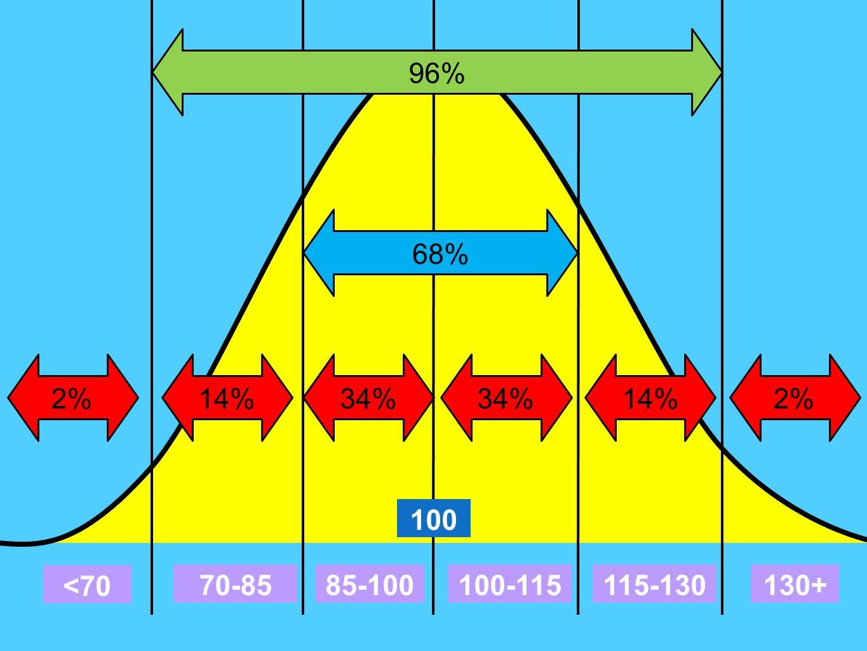 100-115 <70 115-130130+ 34%2%14%34%14%2% 85-10070-85 96% 68% 100
