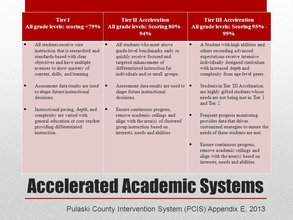 Accelerated Academic Systems Pulaski County Intervention System (PCIS) Appendix E, 2013 Tier I All grade levels: scoring <79% Tier II Acceleration All grade levels: Scoring 80% - 94% Tier III Acceleration All grade levels: Scoring 95% - 99%  All students receive core instruction that is researched and standards-based with clear objectives and have multiple avenues to show mastery of content, skills, and learning.