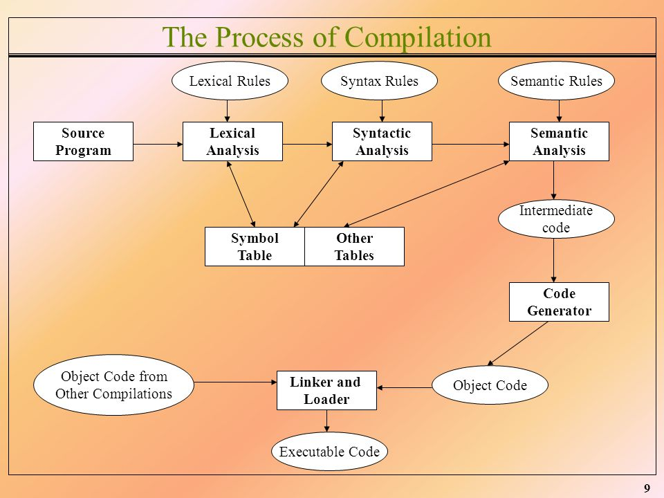 9 The Process of Compilation Source Program Lexical Analysis Syntactic Analysis Semantic Analysis Symbol Table Other Tables Code Generator Linker and