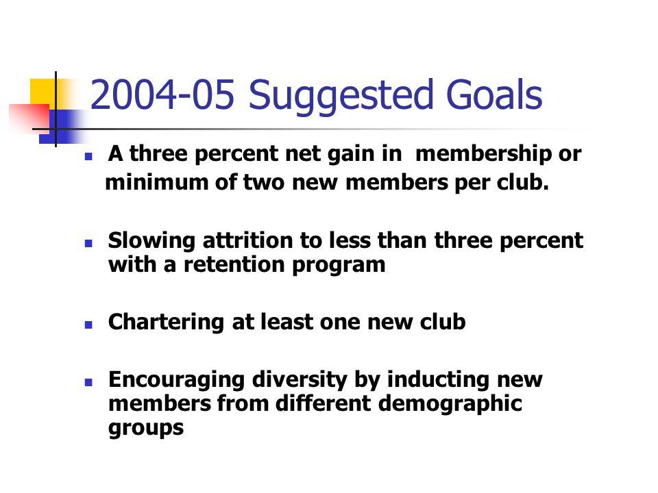 2004-05 Suggested Goals A three percent net gain in membership or minimum of two new members per club.