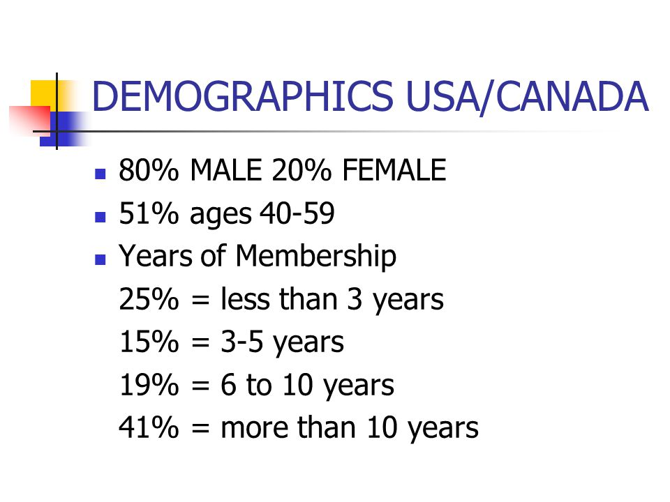 DEMOGRAPHICS USA/CANADA 80% MALE 20% FEMALE 51% ages 40-59 Years of Membership 25% = less than 3 years 15% = 3-5 years 19% = 6 to 10 years 41% = more than 10 years