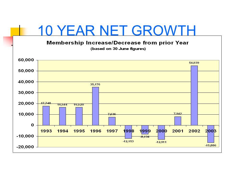 10 YEAR NET GROWTH