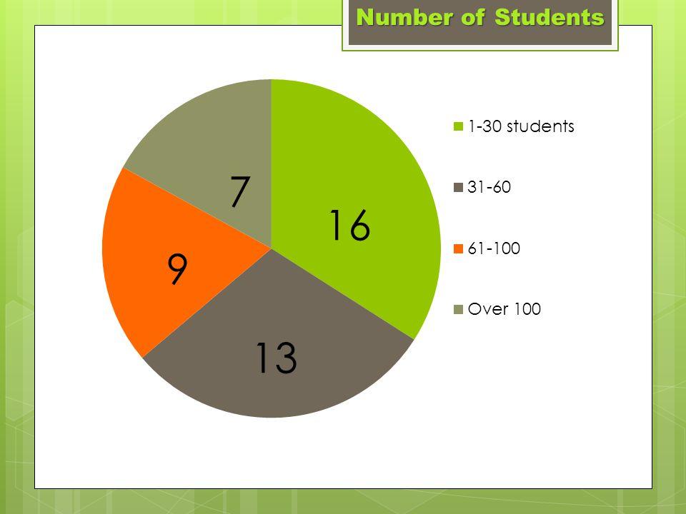 Programs Enrichment Extra Curricular Education Curriculum