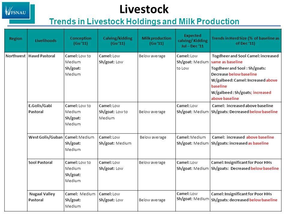 Livestock Trends in Livestock Holdings and Milk Production Region Livelihoods Conception (Gu '11) Calving/kidding (Gu '11) Milk production (Gu '11) Ex