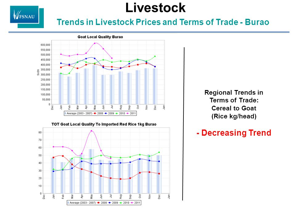 Trends in Livestock Prices and Terms of Trade - Burao Livestock Regional Trends in Terms of Trade: Cereal to Goat (Rice kg/head) - Decreasing Trend