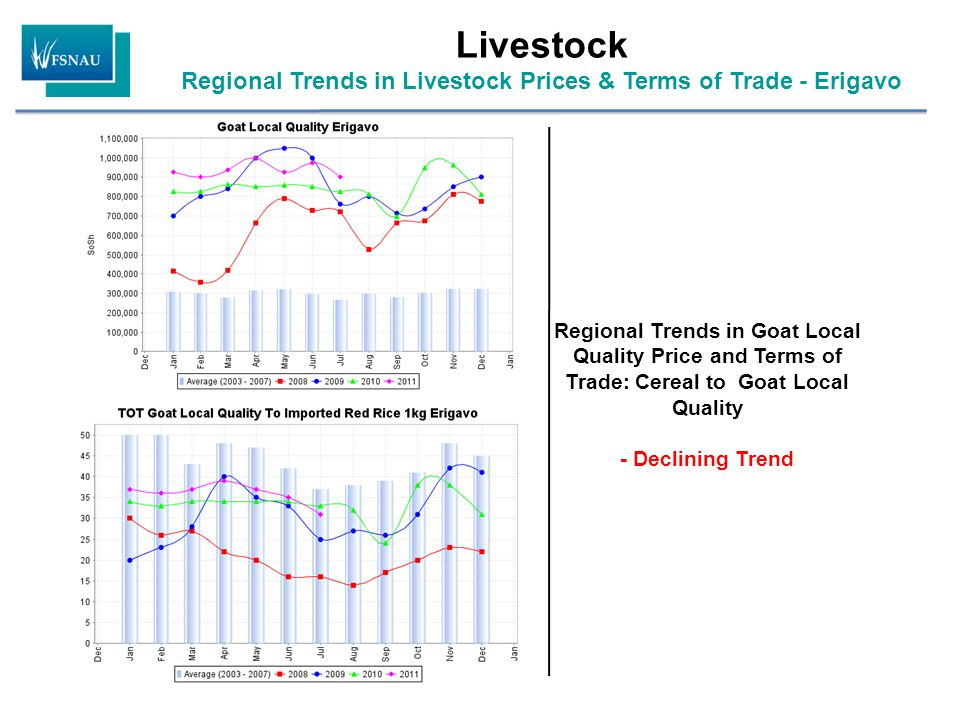Livestock Regional Trends in Livestock Prices & Terms of Trade - Erigavo Regional Trends in Goat Local Quality Price and Terms of Trade: Cereal to Goa