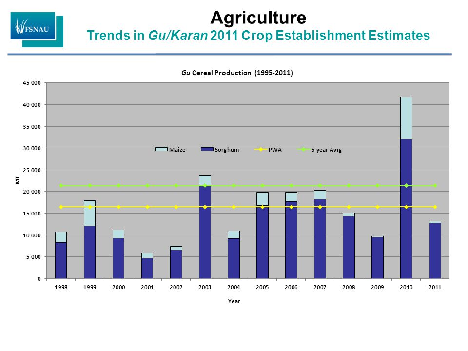 Agriculture Trends in Gu/Karan 2011 Crop Establishment Estimates
