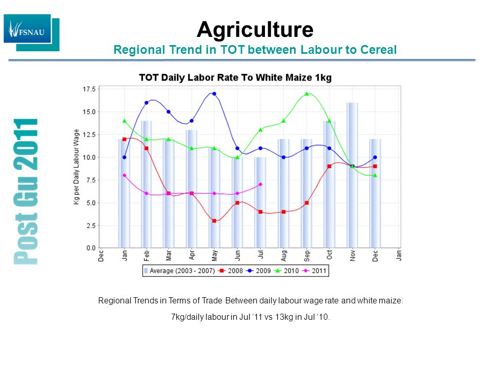 Agriculture Regional Trend in TOT between Labour to Cereal Regional Trends in Terms of Trade Between daily labour wage rate and white maize: 7kg/daily labour in Jul '11 vs 13kg in Jul '10.