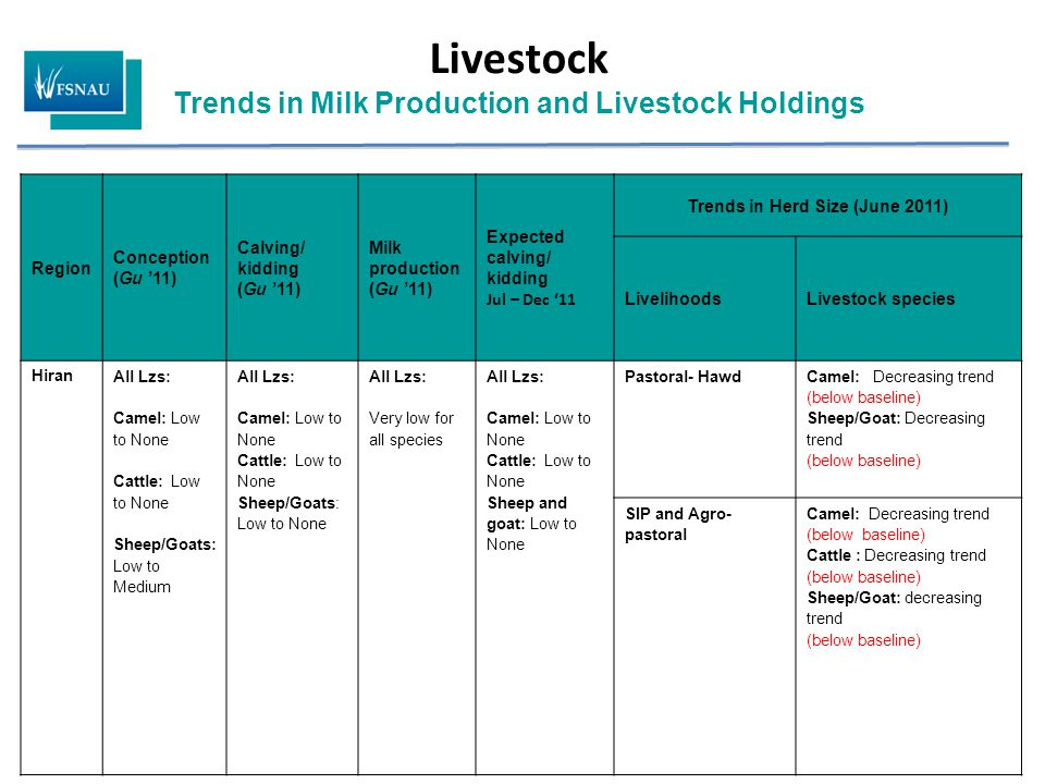Livestock Trends in Milk Production and Livestock Holdings Region Conception (Gu '11) Calving/ kidding (Gu '11) Milk production (Gu '11) Expected calving/ kidding Jul – Dec '11 Trends in Herd Size (June 2011) LivelihoodsLivestock species Hiran All Lzs: Camel: Low to None Cattle: Low to None Sheep/Goats: Low to Medium All Lzs: Camel: Low to None Cattle: Low to None Sheep/Goats: Low to None All Lzs: Very low for all species All Lzs: Camel: Low to None Cattle: Low to None Sheep and goat: Low to None Pastoral- Hawd Camel: Decreasing trend (below baseline) Sheep/Goat: Decreasing trend (below baseline) SIP and Agro- pastoral Camel: Decreasing trend (below baseline) Cattle : Decreasing trend (below baseline) Sheep/Goat: decreasing trend (below baseline)