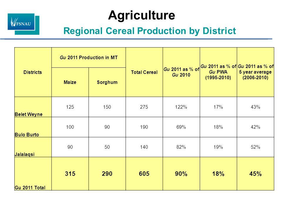 Regional Cereal Production by District Agriculture Districts Gu 2011 Production in MT Total Cereal Gu 2011 as % of Gu 2010 Gu 2011 as % of Gu PWA (1995-2010) Gu 2011 as % of 5 year average (2006-2010) MaizeSorghum Belet Weyne 125150275122%17%43% Bulo Burto 1009019069%18%42% Jalalaqsi 905014082%19%52% Gu 2011 Total 31529060590%18%45%
