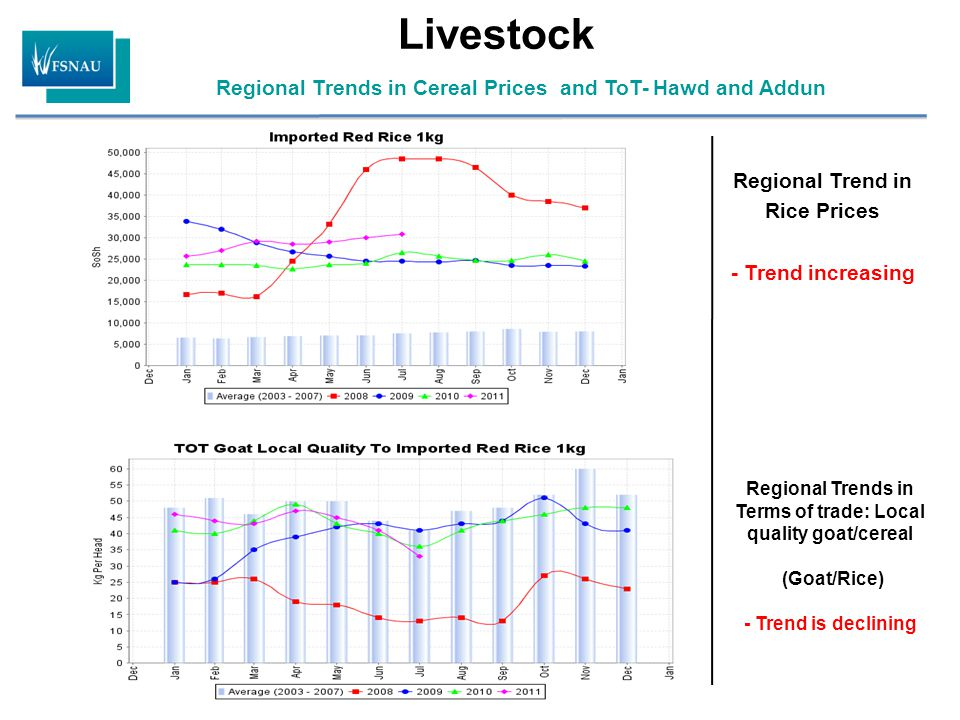 Livestock Regional Trends in Cereal Prices and ToT- Hawd and Addun Regional Trend in Rice Prices - Trend increasing Regional Trends in Terms of trade: Local quality goat/cereal (Goat/Rice) - Trend is declining