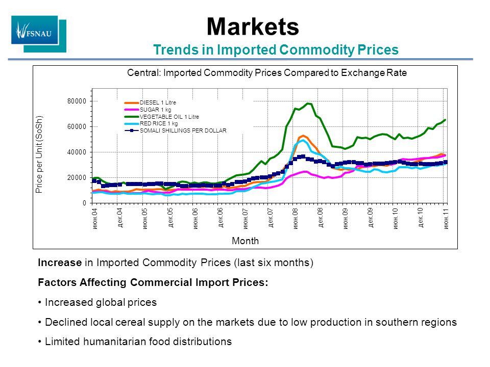 Trends in Imported Commodity Prices Markets Increase in Imported Commodity Prices (last six months) Factors Affecting Commercial Import Prices: Increased global prices Declined local cereal supply on the markets due to low production in southern regions Limited humanitarian food distributions