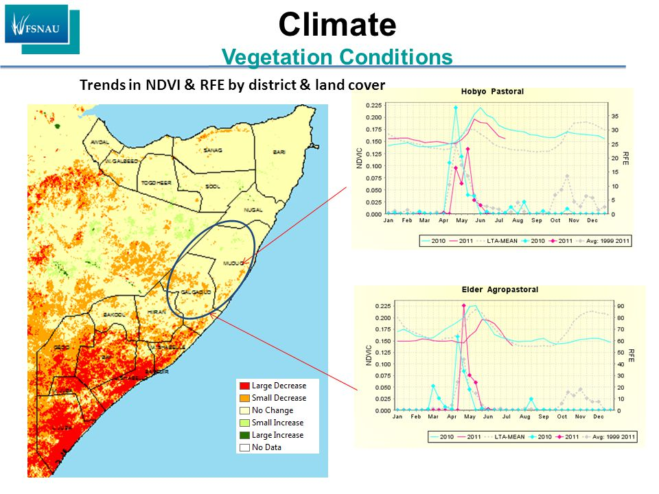 Climate Vegetation Conditions Trends in NDVI & RFE by district & land cover