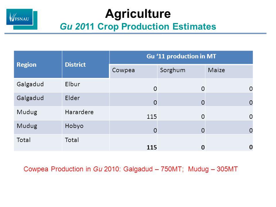 RegionNutrition Surveys (July 2011) Rapid MUAC Screening (% <12.5cm; & <11.5cm) Health Information System Info TFC/ OTP/ SFC Other relevant information – Key driving factors Summary of analysis and change from Deyr '10/11 CentralHawd Pastoral (N=576) GAM:14.4%&SAM:3.8%; Oedema: 0.5% CMR: 0.91/ 10,000/day U5MR: 2.12/10.000 Addun Pastoral (N=583) GAM: 17.8% SAM: 4.1% CMR:0.56/10,000/day &U5MR:1.92/10,000/day.