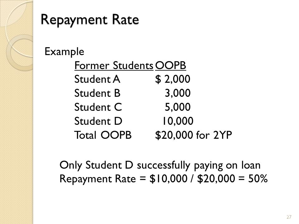 Repayment Rate 27 Example Former StudentsOOPB Student A$ 2,000 Student B 3,000 Student C 5,000 Student D 10,000 Total OOPB $20,000 for 2YP Only Studen