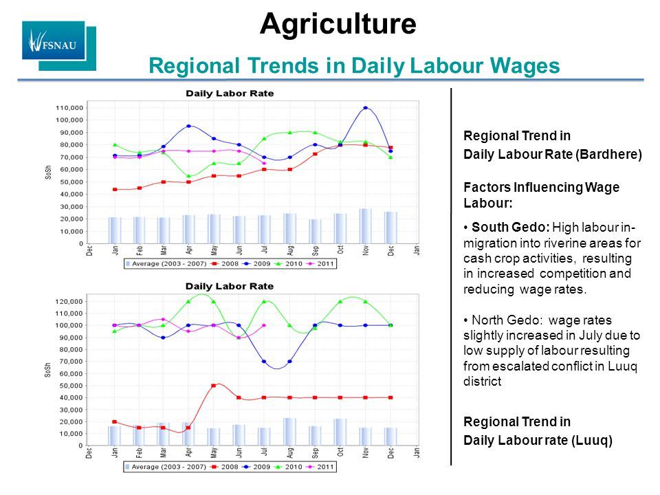 Agriculture Regional Trends in Daily Labour Wages Regional Trend in Daily Labour Rate (Bardhere) Regional Trend in Daily Labour rate (Luuq) Factors In
