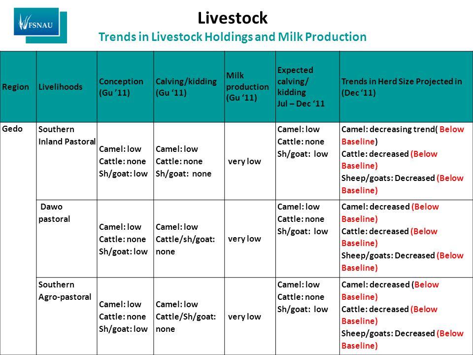 Livestock Trends in Livestock Holdings and Milk Production RegionLivelihoods Conception (Gu '11) Calving/kidding (Gu '11) Milk production (Gu '11) Exp
