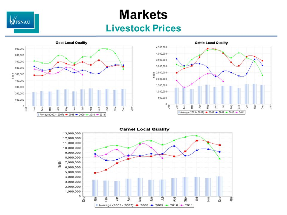 Markets Livestock Prices