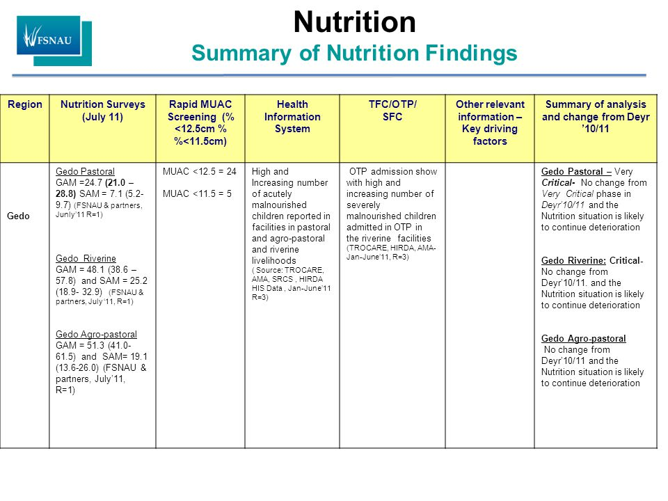 RegionNutrition Surveys (July 11) Rapid MUAC Screening (% <12.5cm % %<11.5cm) Health Information System TFC/OTP/ SFC Other relevant information – Key driving factors Summary of analysis and change from Deyr '10/11 Gedo Gedo Pastoral GAM =24.7 (21.0 – 28.8) SAM = 7.1 (5.2- 9.7) (FSNAU & partners, Junly'11 R=1) Gedo Riverine GAM = 48.1 (38.6 – 57.8) and SAM = 25.2 (18.9- 32.9) (FSNAU & partners, July '11, R=1) Gedo Agro-pastoral GAM = 51.3 (41.0- 61.5) and SAM= 19.1 (13.6-26.0) (FSNAU & partners, July'11, R=1) MUAC <12.5 = 24 MUAC <11.5 = 5 High and Increasing number of acutely malnourished children reported in facilities in pastoral and agro-pastoral and riverine livelihoods ( Source: TROCARE, AMA, SRCS, HIRDA HIS Data, Jan-June'11 R=3) OTP admission show with high and increasing number of severely malnourished children admitted in OTP in the riverine facilities (TROCARE, HIRDA, AMA- Jan-June'11, R=3) Gedo Pastoral – Very Critical- No change from Very Critical phase in Deyr'10/11 and the Nutrition situation is likely to continue deterioration Gedo Riverine: Critical- No change from Deyr'10/11.
