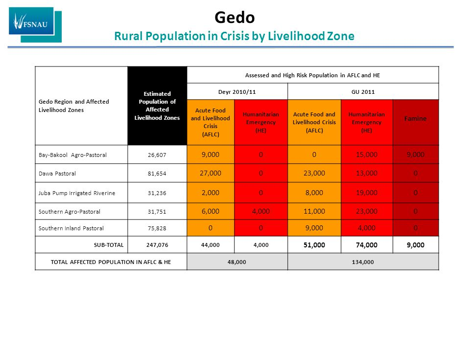 Gedo Rural Population in Crisis by Livelihood Zone Gedo Region and Affected Livelihood Zones Estimated Population of Affected Livelihood Zones Assessed and High Risk Population in AFLC and HE Deyr 2010/11GU 2011 Acute Food and Livelihood Crisis (AFLC) Humanitarian Emergency (HE) Acute Food and Livelihood Crisis (AFLC) Humanitarian Emergency (HE) Famine Bay-Bakool Agro-Pastoral26,607 9,0000015,0009,000 Dawa Pastoral81,654 27,000023,00013,0000 Juba Pump Irrigated Riverine31,236 2,00008,00019,0000 Southern Agro-Pastoral31,751 6,0004,00011,00023,0000 Southern Inland Pastoral75,828 009,0004,0000 SUB-TOTAL247,07644,0004,000 51,00074,0009,000 TOTAL AFFECTED POPULATION IN AFLC & HE48,000134,000