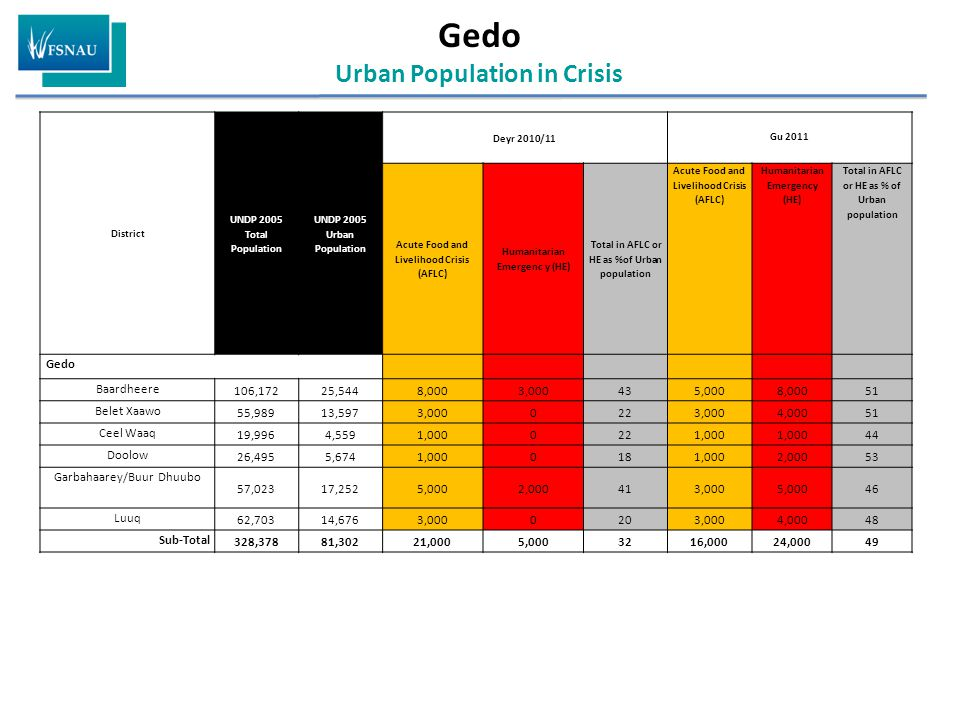 Gedo Urban Population in Crisis District UNDP 2005 Total Population UNDP 2005 Urban Population Deyr 2010/11 Gu 2011 Acute Food and Livelihood Crisis (AFLC) Humanitarian Emergenc y (HE) Total in AFLC or HE as %of Urban population Acute Food and Livelihood Crisis (AFLC) Humanitarian Emergency (HE) Total in AFLC or HE as % of Urban population Gedo Baardheere 106,17225,5448,0003,000435,0008,00051 Belet Xaawo 55,98913,5973,0000223,0004,00051 Ceel Waaq 19,9964,5591,0000221,000 44 Doolow 26,4955,6741,0000181,0002,00053 Garbahaarey/Buur Dhuubo 57,02317,2525,0002,000413,0005,00046 Luuq 62,70314,6763,0000203,0004,00048 Sub-Total 328,37881,30221,0005,0003216,00024,00049